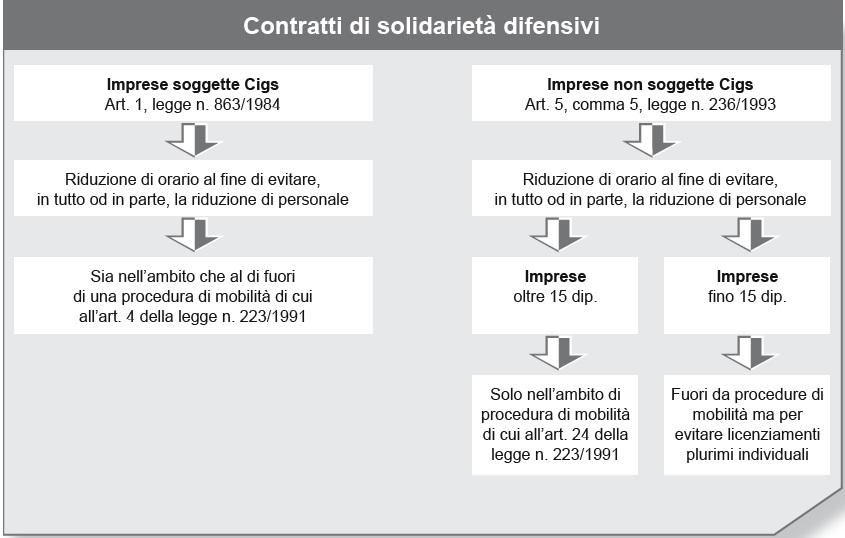 Contratti-solidarieta-difensivi