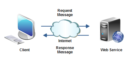 web-service-message-formats-1