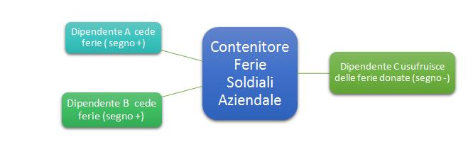 FerieSolidali1